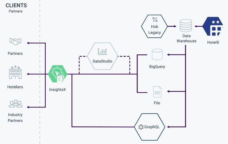Insights-X Data Tool