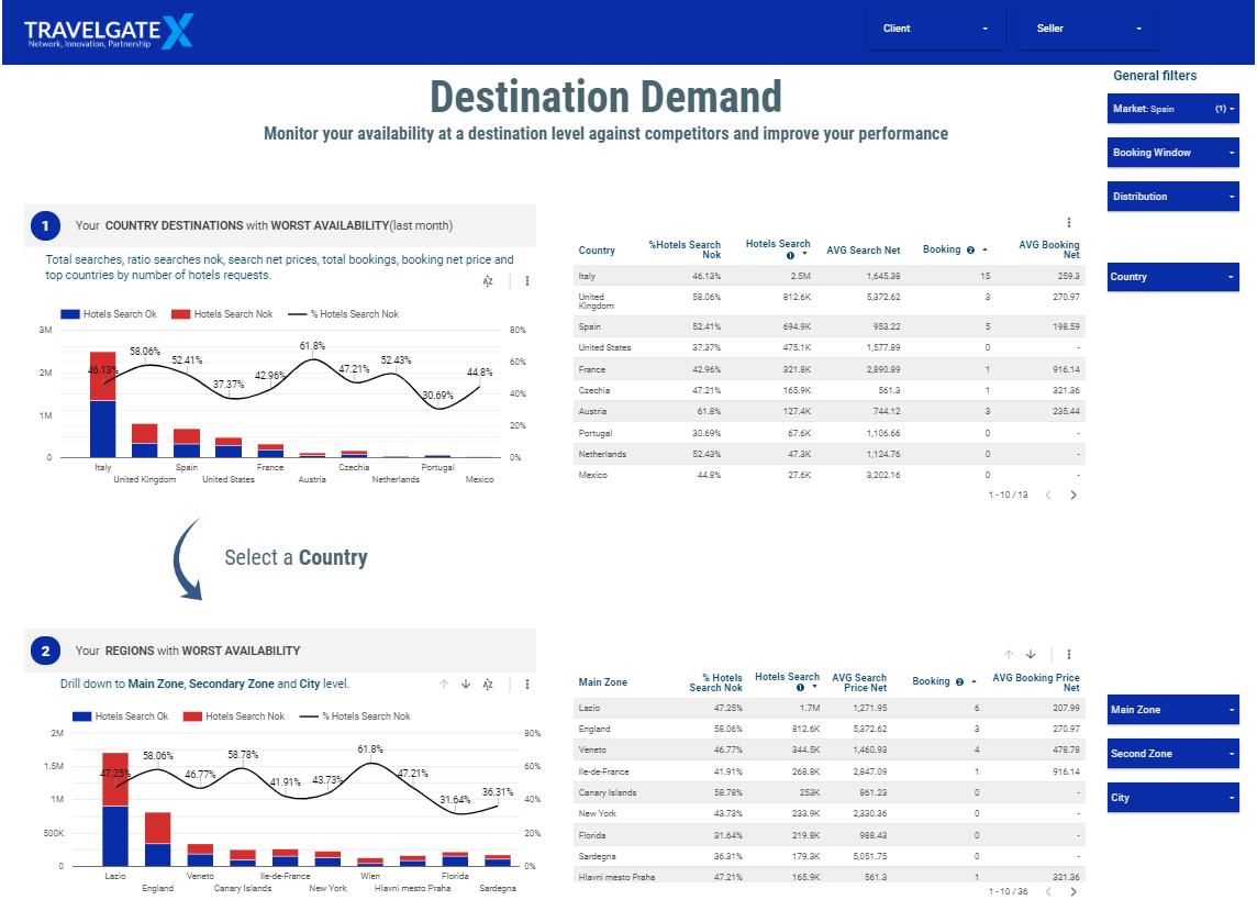 Destination Demand